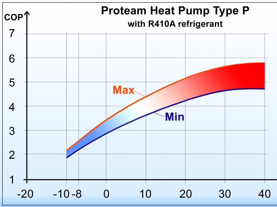 Topný faktor tepelného čerpadla